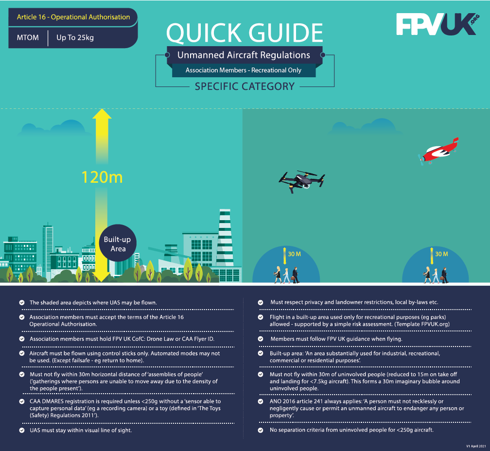 FPV UK Article 16 Operational Authorisation Infographic