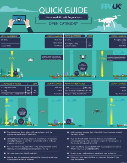 FPV UK Open Category Infographic v1